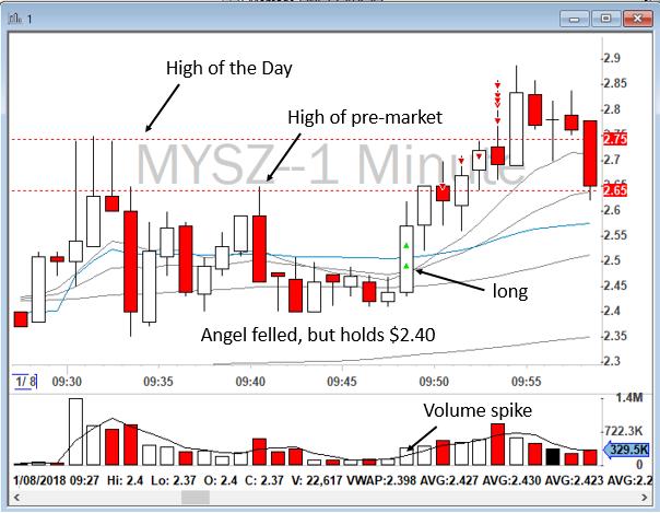 Fallen Angel - Day Trading Strategies - Bear Bull Traders Forums