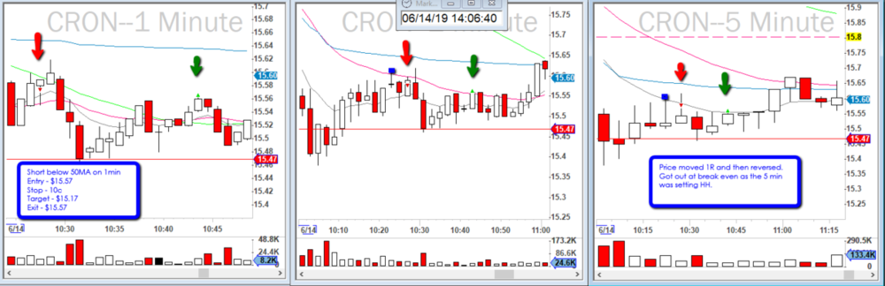 2019-06-14_$CRON_MA_bounce_Reversal.png