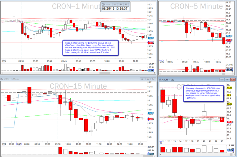 2019-06-25_$CRON_Failed_2Trades.png