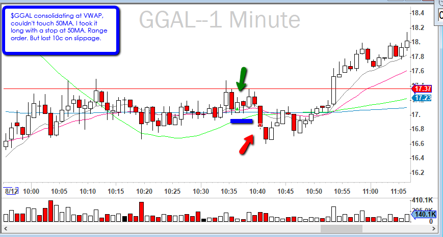 2019-08-12_$GGAL_wedge_MA_bounce.png