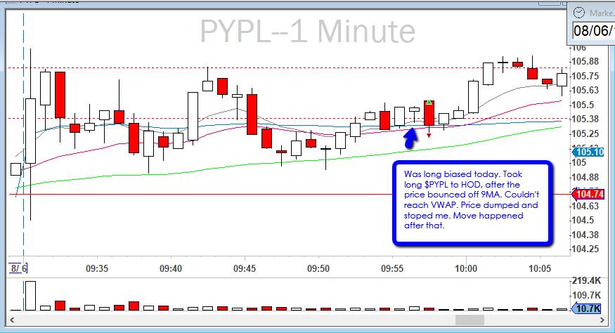 2019-08-06_$PYPL_VWAP_breakout_Fail.png